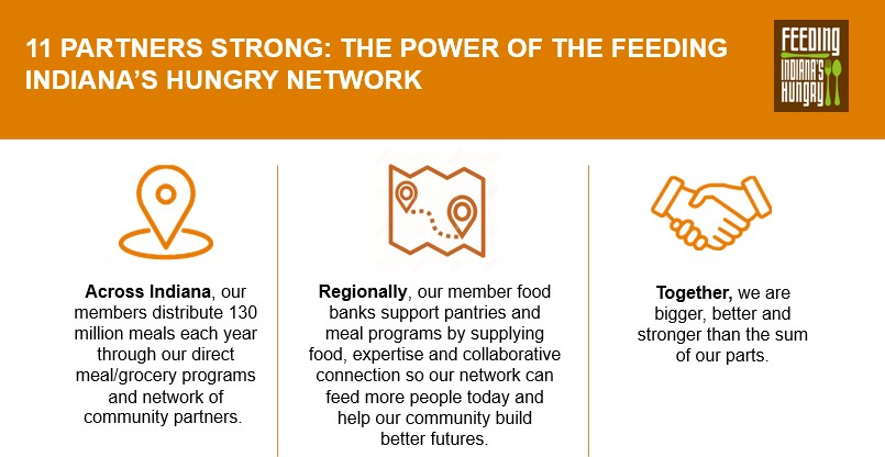 See How Feeding Indiana's Hungry Members Foster a Collaborative Solution to Hunger